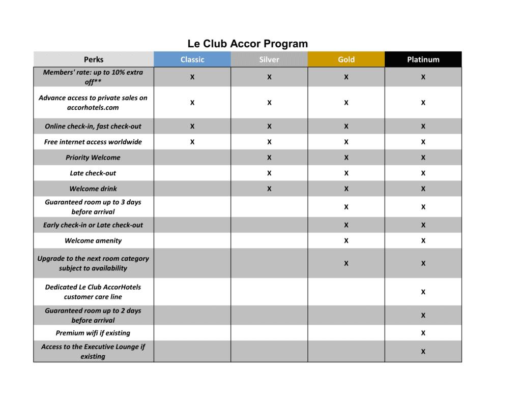 Le Club Accor Reward Program