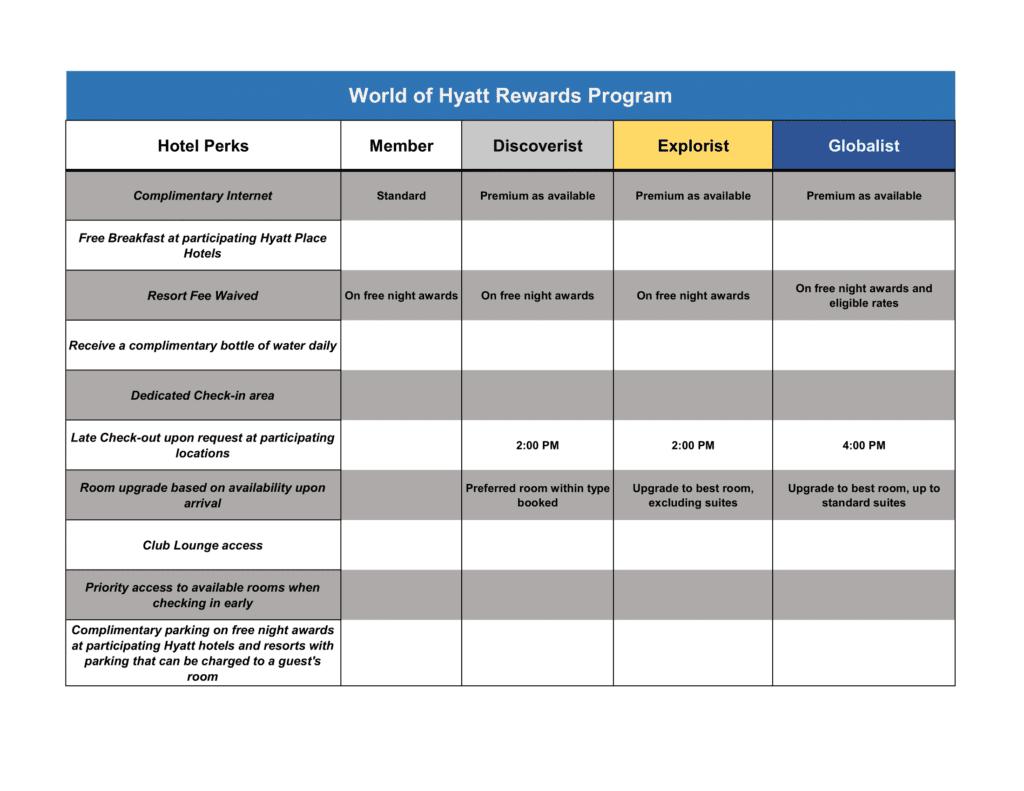 World Of Hyatt Rewards Program